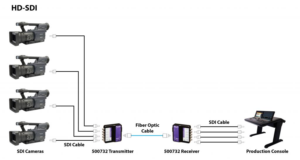 Muxlab SDI förlängare över Fiber, 400m