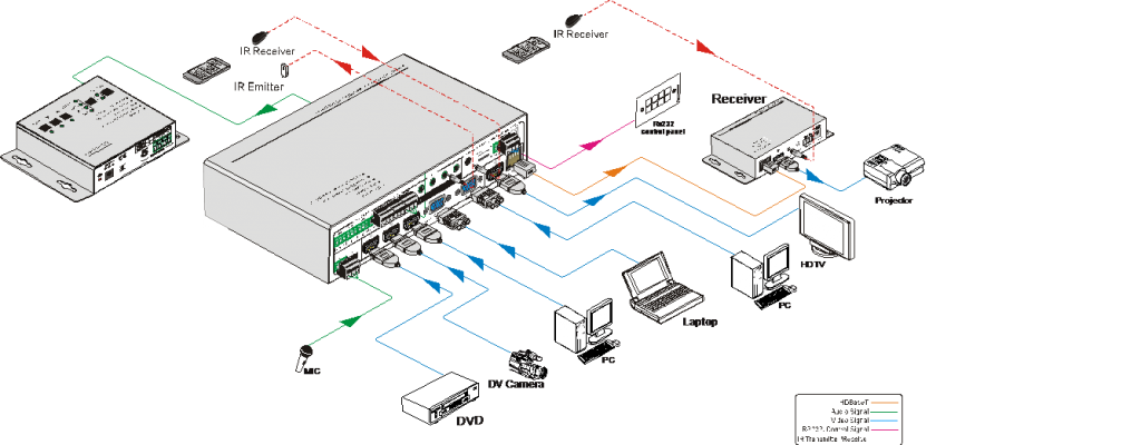 Muxlab Presentation switch, 5x1 HDMI / HDBT