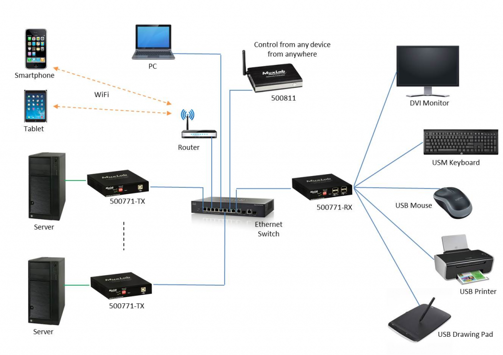 Muxlab KVM DVI-D över IP, PoE, 4xUSB, 1080p60, Kit