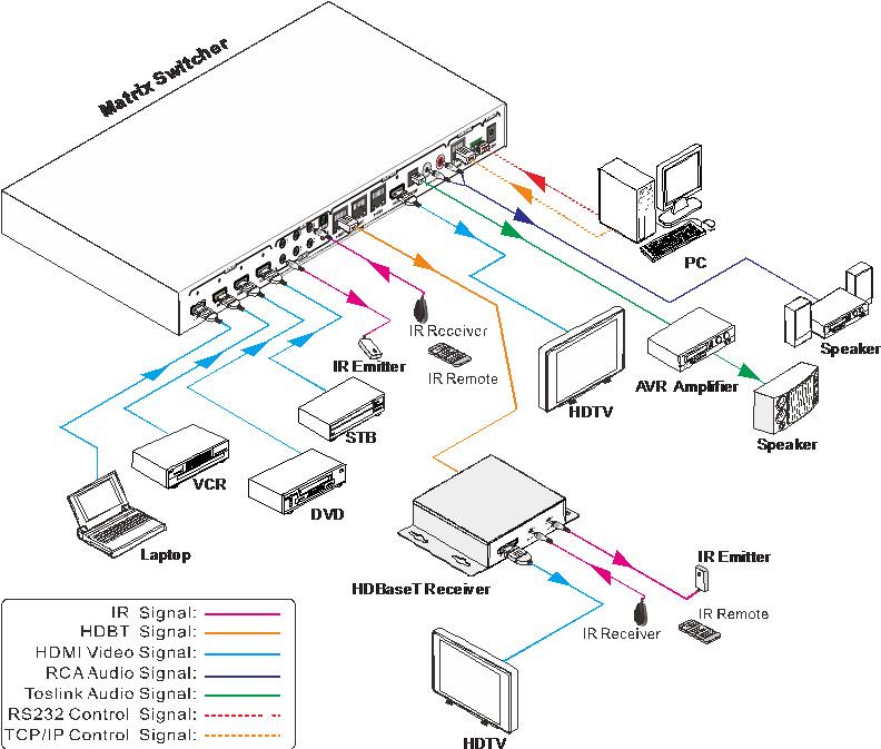 Muxlab HDMI 4x3+1 Matrisväxel kit, 3 HDBaseT mottagare