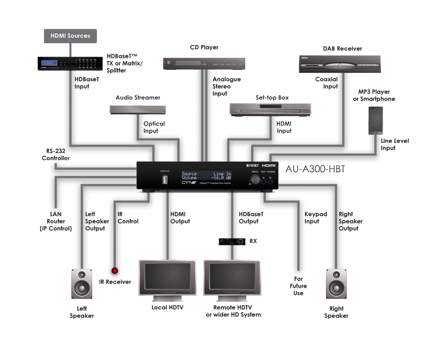 CYP/// 2-kanals zon förstärkare med HBT utgång