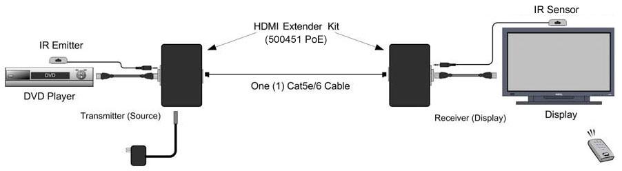 Muxlab HDMI Extender, endast mottagare, HDBaseT, PoE