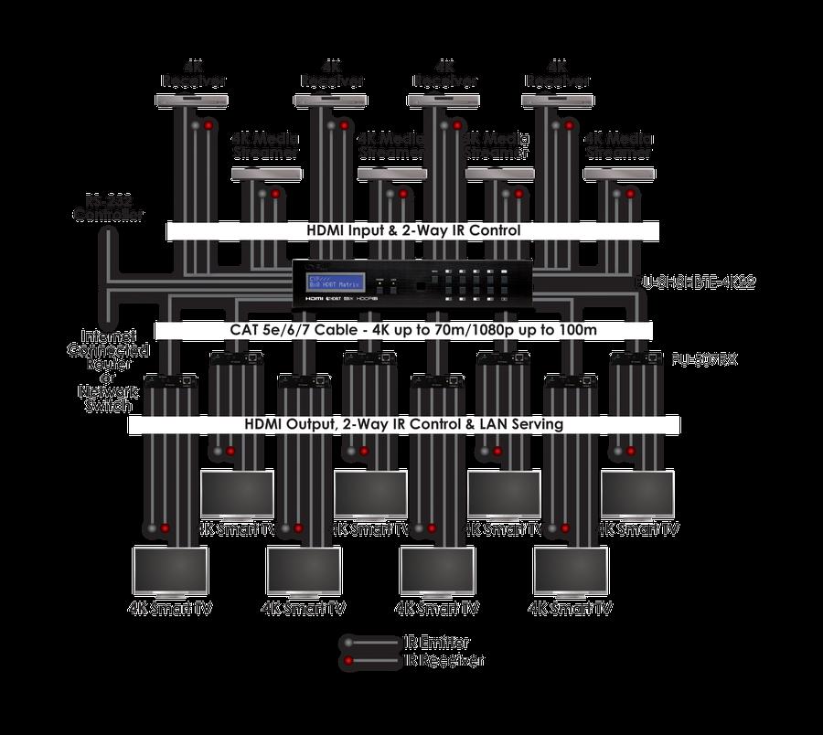 CYP/// 8x8 HDMI Matrix med 4K, LAN, RS232, 100m, HDCP 2.2
