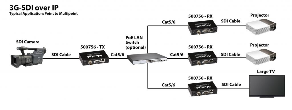 Muxlab 3G-SDI / RS232 över IP, PoE, Mottagare
