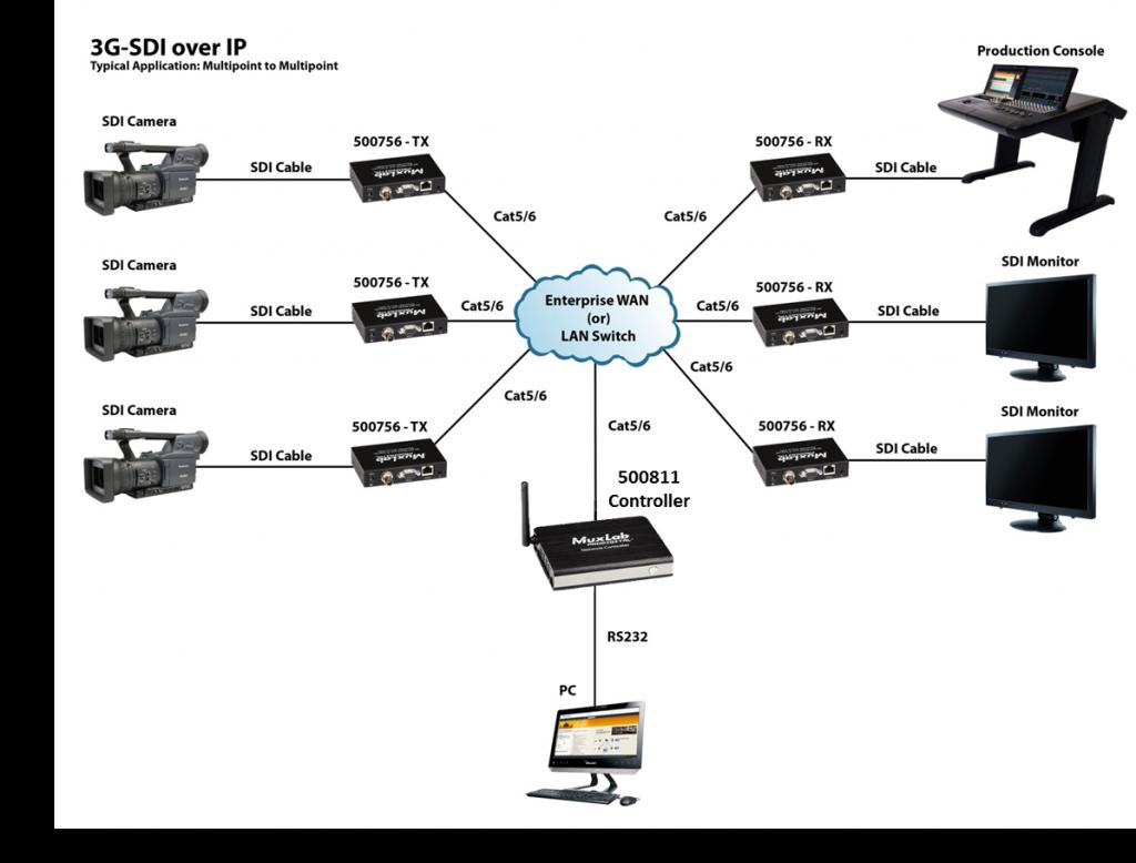 Muxlab 3G-SDI / RS232 över IP, PoE, Extender Kit
