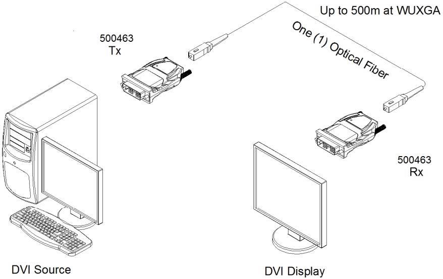 Muxlab DVI Fiber extender kit