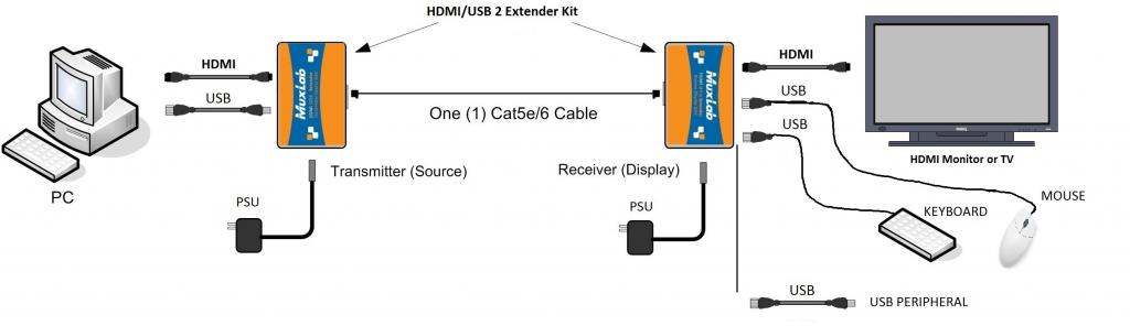 Muxlab HDMI & USB 2.0 extender kit, HDBT, 4K60