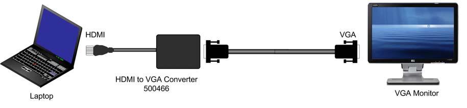 Muxlab HDMI till VGA konverter