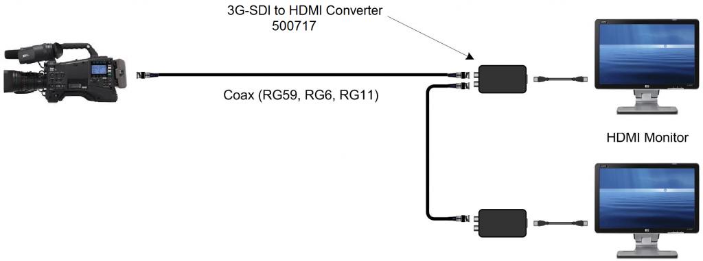 Muxlab 3G-SDI till HDMI omvandlare