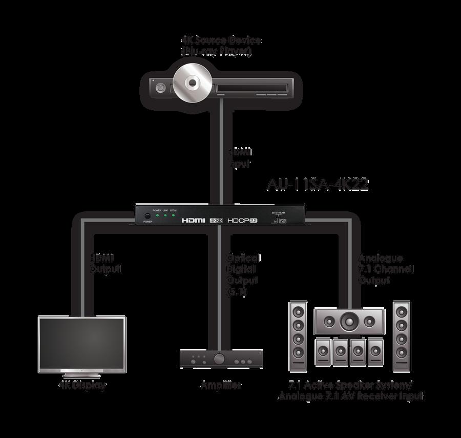 CYP/// HDMI de-embedder, 4K, HDCP2.2, 7.1/ 5.1 ljud*