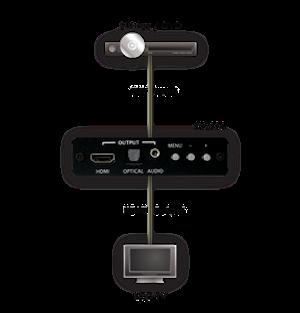 Komponent till HDMI 1080p