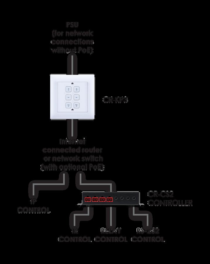 CYP/// Styrbox över IP med 6 knappar, passar EURO dosor