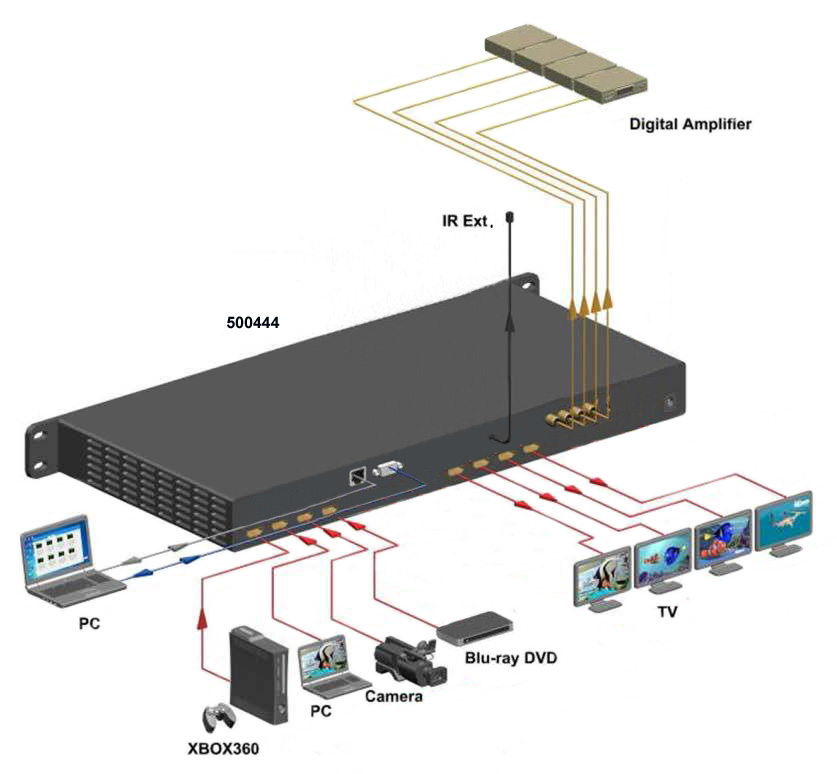 Muxlab HDMI 4x4 Matrisväxel UHD-4K@60Hz, HDCP2.2
