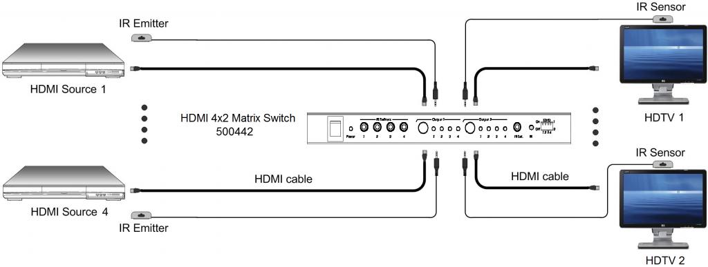 Muxlab HDMI 4x2 Matrisväxel