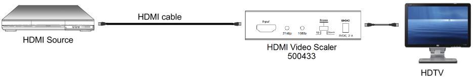 Muxlab HDMI Scaler / switch