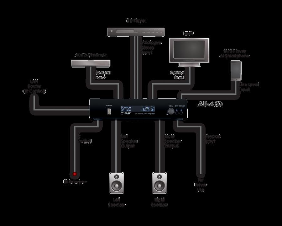 CYP/// 2-kanals Zon förstärkare (ljud endast)
