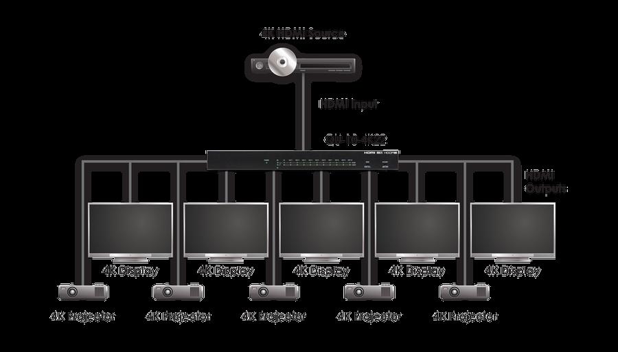CYP/// HDMI splitter 1:10 med 4K, HDMI2.0, HDCP2.2