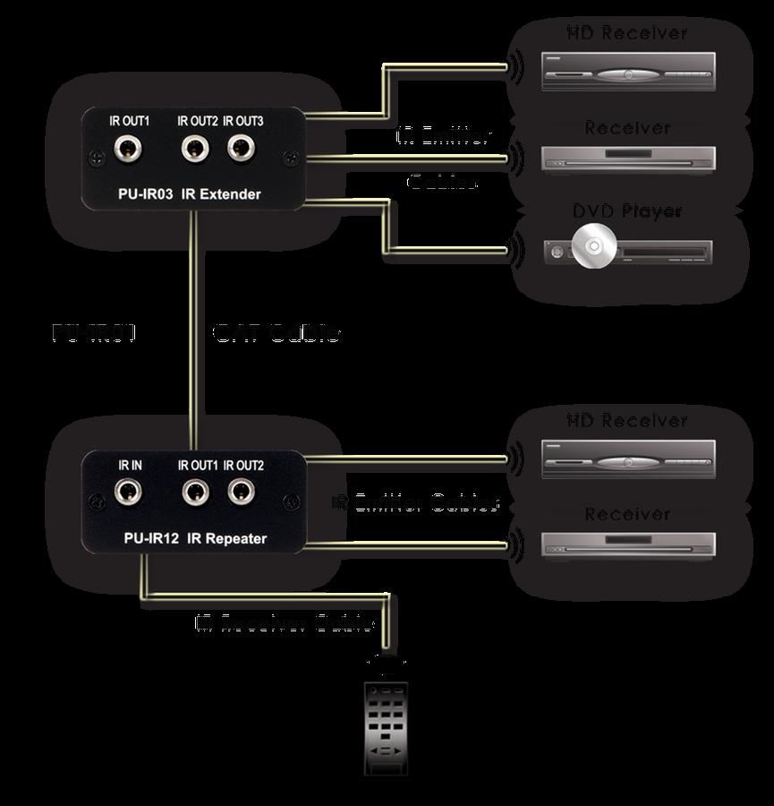 CYP/// Fjärrkontroll / IR över Cat6 nätverkskabel