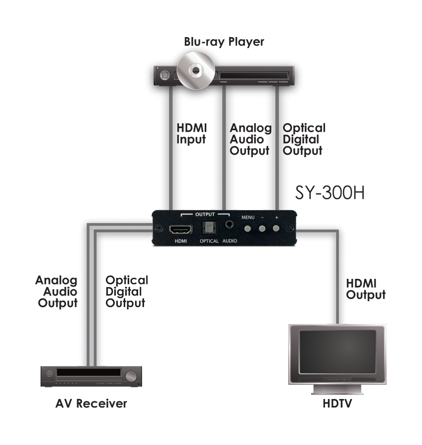 CYP/// HDMI scaler med (De)+Embedding av ljud
