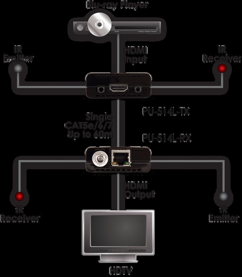 CYP/// HDMI över Singel Cat 5e/6/7 med IR, KiT