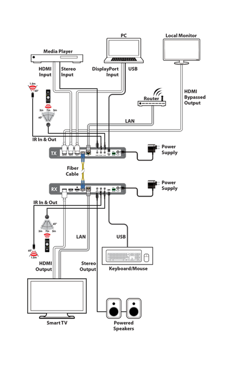 CYP/// HDMI/DisplayPort kombinerad sändare/ mottagare över Fiber, 4K UHD, USB/KVM