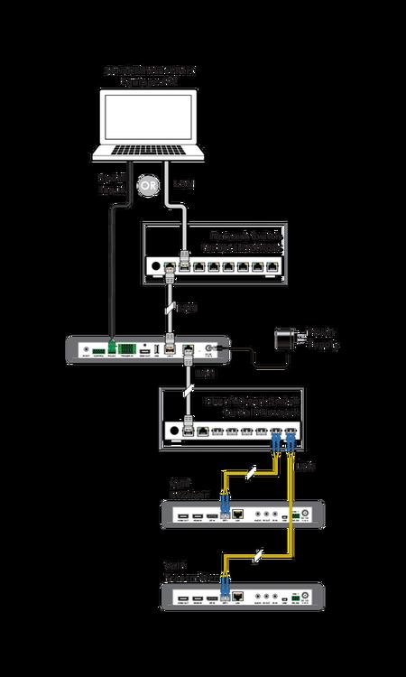 CYP/// Kontrollbox för SDV-produkter, Matris, Videovägg