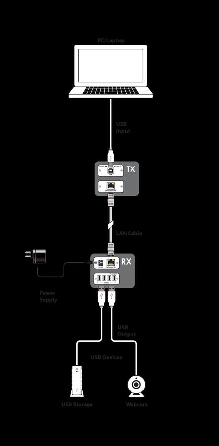 CYP/// USB 2.0 over Single CAT (50m) Kit