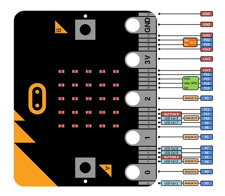 BBC micro:bit basic pack