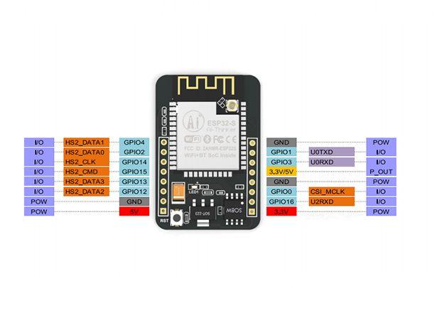 ESP32-CAM WiFi Bluetooth utvecklingsbord med kamera