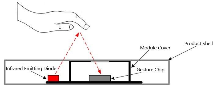 Gesture & Touch Sensor