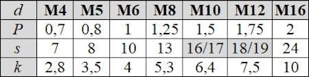 Mässingsskruv M8 Helgängad