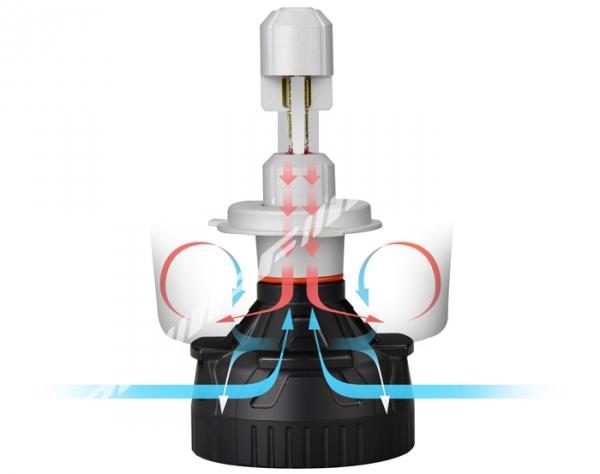 IPF  LED konverteringskit