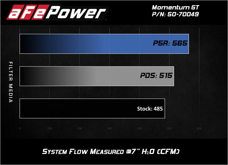 Momentum GT Pro 5 Cold Air Intake System
