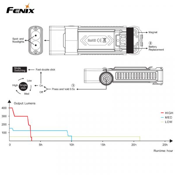 FENIX FICKLAMPA / MEKLAMPA WT20R 400LM