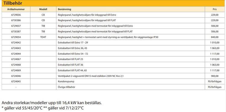Flat 25 Fläktkonvektor 2,5 väggmontage