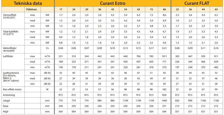 Reglerpanel med Termostat för Estro
