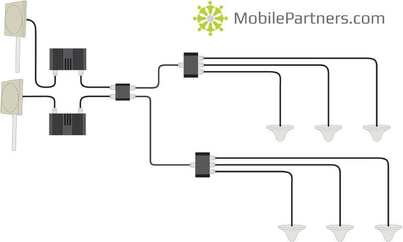 Hybrid coupler, för att ha flera operatörer i samma nät.