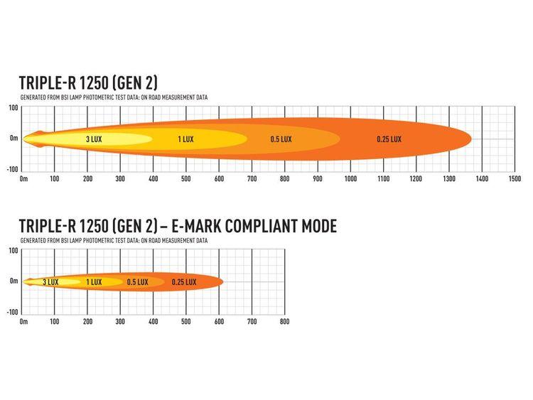 Lazer LED ramp Triple-R 1250
