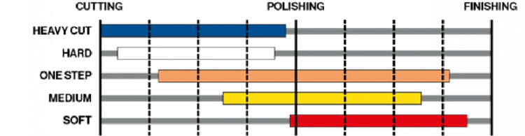 Royal Pads Serie Thin Hard pad 130mm